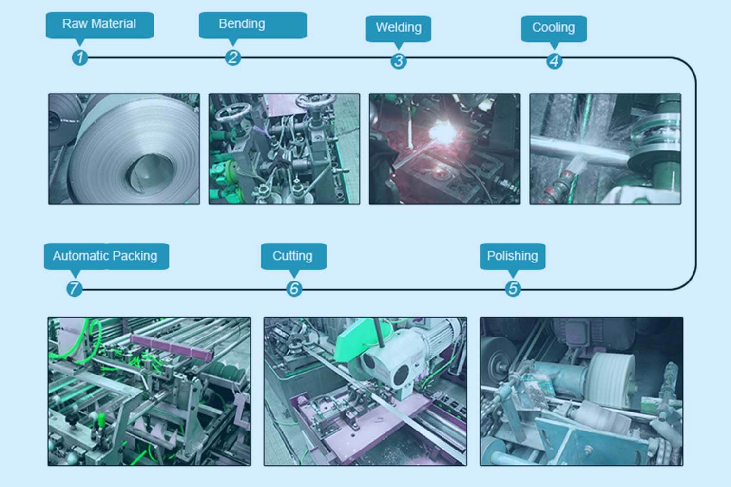the-production-process-of-stainless-steel-welded-pipes